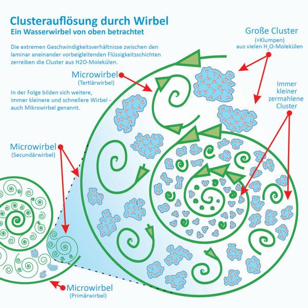 Abbildung: Auflockerung der Wasserstruktur durch Verwirbelung